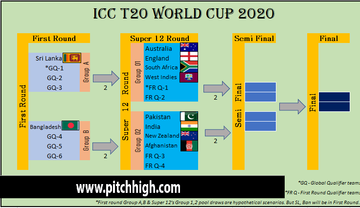 List Of World Cup Teams 2020.Icc T20 World Cup Qualifier Bangladesh Qualify For